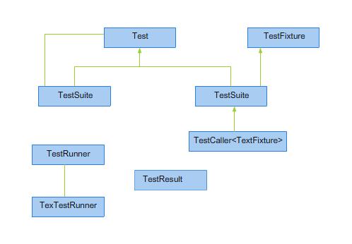 Rysunek 4.1. Częściowa hierarchia klas w szkielecie CppUnit.